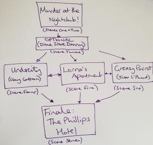 UJ adventure plot structure